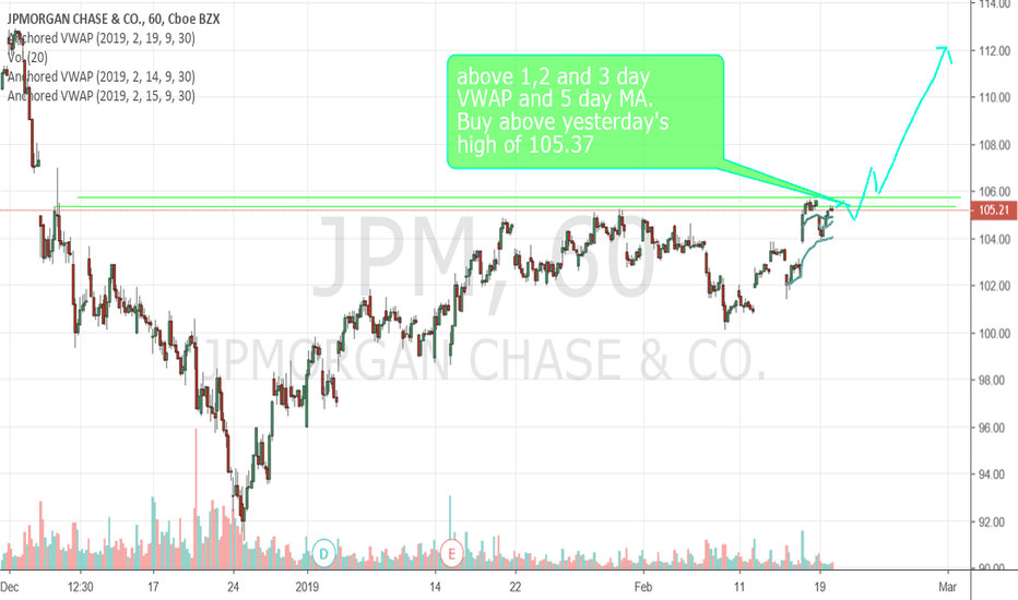 JPM: ****GREAT LONG CANDIDATE****