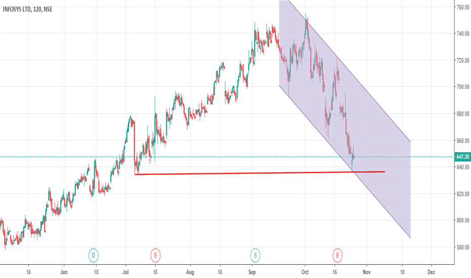 INFY: Infosys test support in falling channel