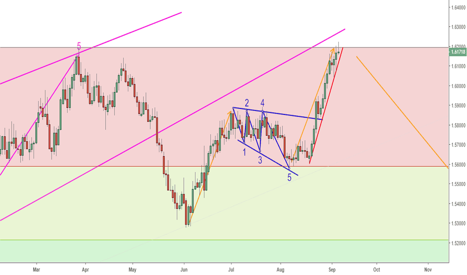 EURAUD: WAITING FOR A REVERSAL TRIGGER ON EURAUD