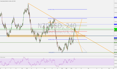 NZDUSD: NZDUSD POSSIBLE MOVES