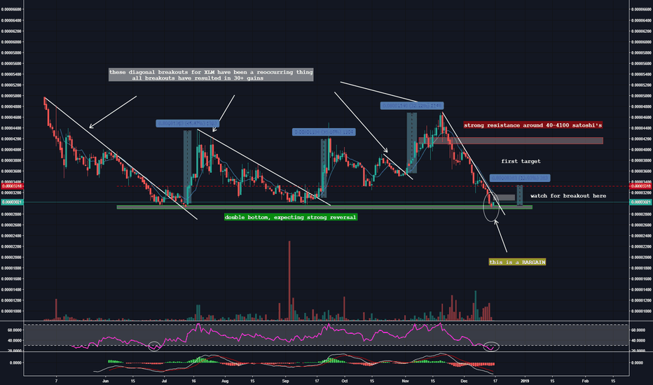XLMBTC: $XLM, JUST LONG THIS AND HOLD THATS ALL YOU NEED TO DO TO MAKE $