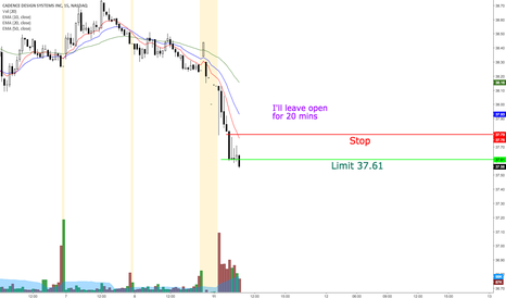 CDNS: Potential day trade on CDNS