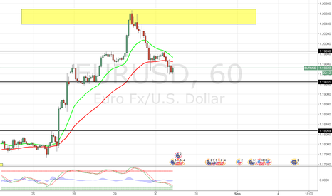EURUSD: EUR/USD READY TO RETRACE???