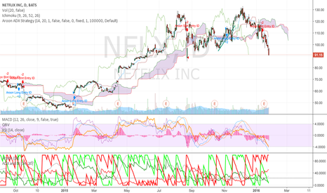 NFLX: Bearish Double Top on Netflix