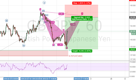 GBPJPY: GBPJPY bearish shark pattern