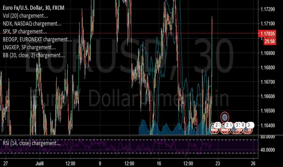 EURUSD: EUR/USD en Parabolique