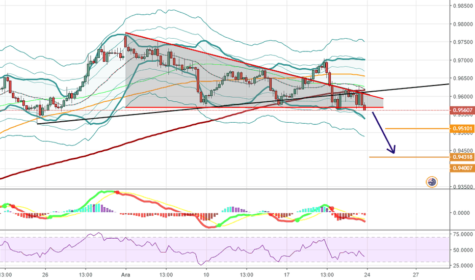 AUDCAD: AUDCAD: 4H, SELL.