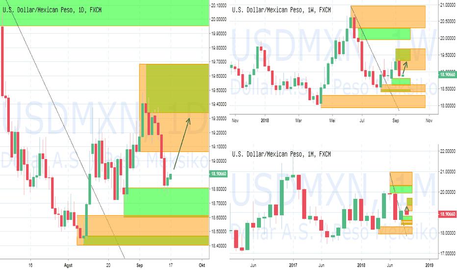 USDMXN: PIC Analyst : USDMXN: Potensi Rebound Dollar Sombrero ke 19.3400