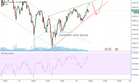 BTCUSD: Again a good moment to take a long position