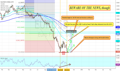 EURUSD: EUR/USD Bullish BIAS On Double Bttom +RSI Massive Divegence