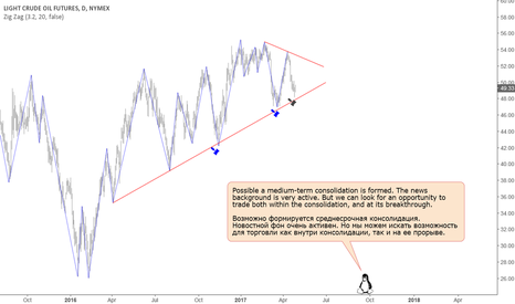 CL1!: WTI: Medium-term consolidation is possible.