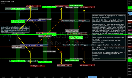 EURUSD: straddle scenario A, ratio spread scenario B, and press on C
