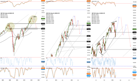 SPX: A little too close for comfort....