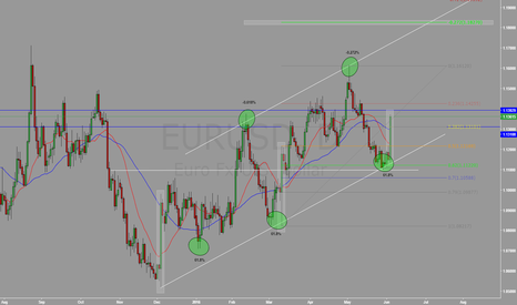 EURUSD: EURUSD - Next Strong Rally ?