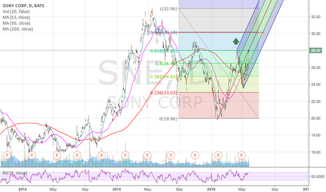 SNE: Time to buy Sony?