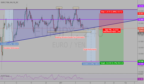 EURJPY: EURJPY Rising Wedge Break-out Performance