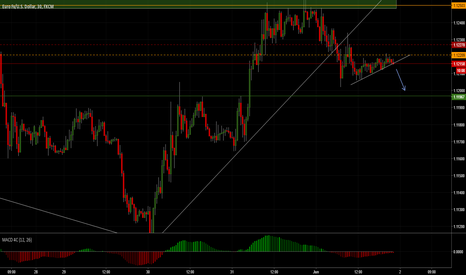 EURUSD: ending the weekend!