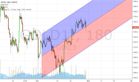 GOLD1!: Long Trend