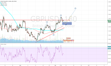 GBPUSD: Buying opportunity