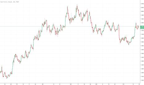 EURUSD: 欧元头肩顶形态下破颈线后出现强势反抽,但未来仍看跌