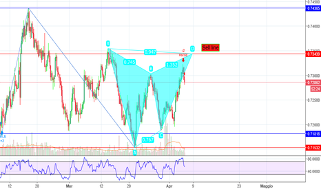 NZDUSD: NZDUSD ---> Gartley !  TF4