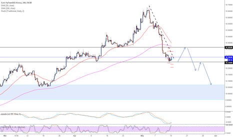 EURSEK: Possible scenario for EURSEK