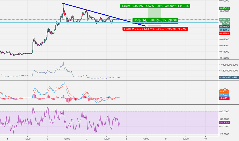 XRPEUR: Breakout Trade