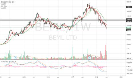 BEML: time to go long till 1200/1260.. a good 30% trade