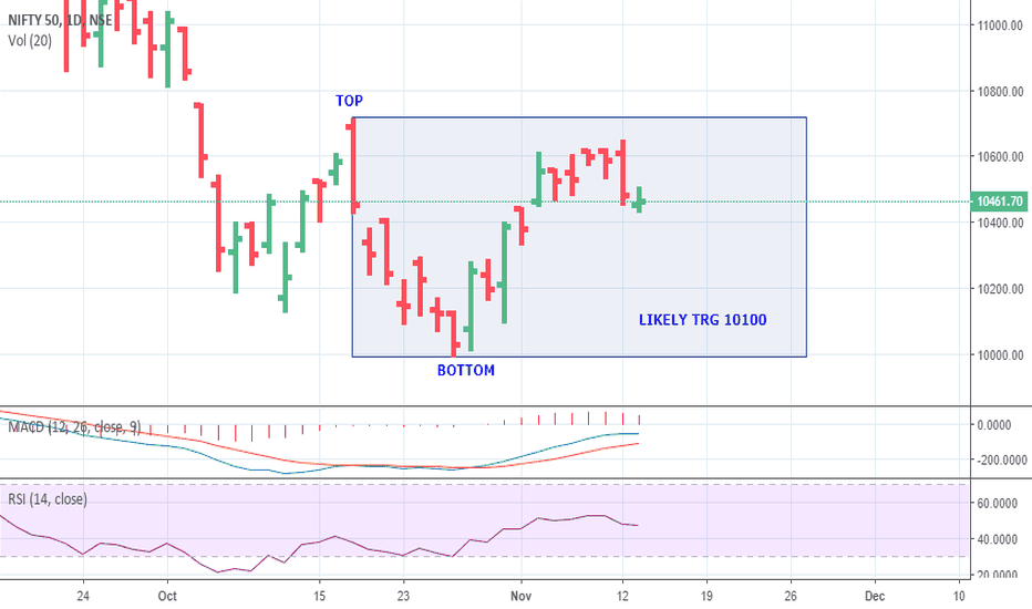 NIFTY: NIFTY HEADING TO 10100