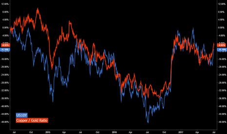 HG1!/GC1!: INTERMARKET | Copper / Gold vs US10Y
