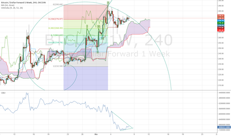 BTCUSD1W: BTC continues downtrend after auction