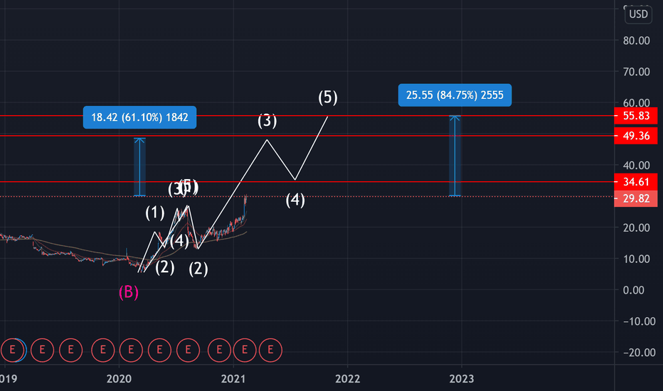 btc tradingview chart vivo btc scommesse