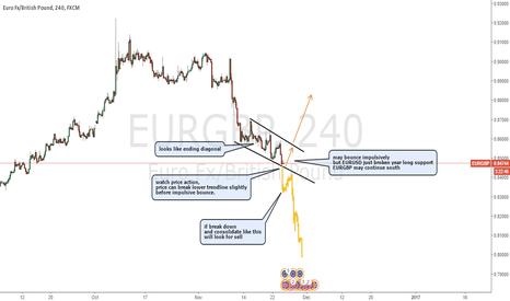 EURGBP: EURGBP next big trade