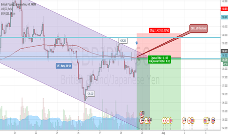 GBPJPY: Just sell GBPJPY