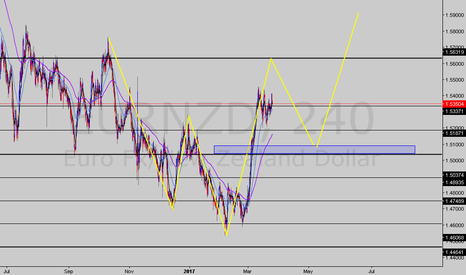 EURNZD: bearish shark + bullish 5-0