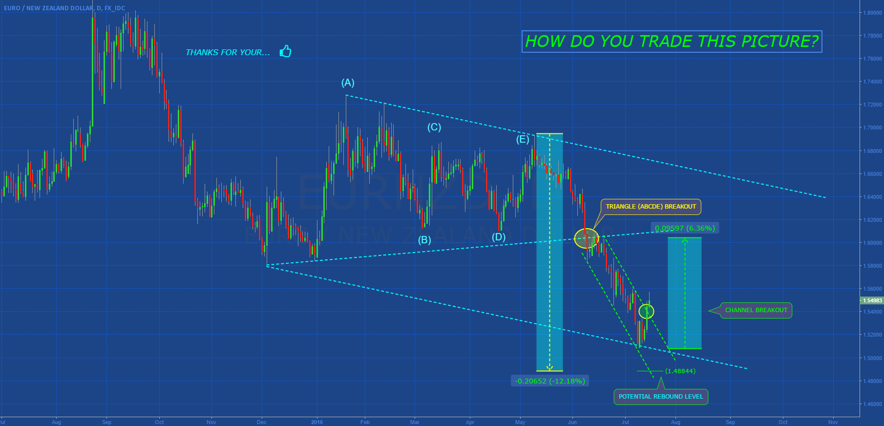 EURNZD: BREAKOUT BEARISH CHANNEL!