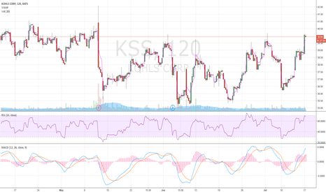 KSS: Short Kohl's from 39.90 to 37.00