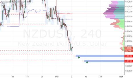 NZDUSD: NZDUSD покупка 0.7040