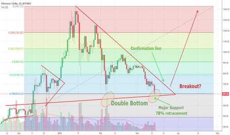 ETHUSD: ETHUSD Double Bottom, Symmetrical Triangle Breakout Imminent!?