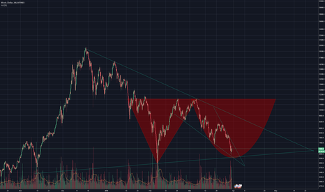 BTCUSD: Final shakeout for Bitcoin? Double bottom & Falling Wedge?