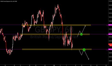 GBPJPY: GBPJPY esperando lo que el mercado quiera hacer