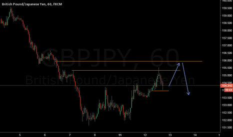 GBPJPY: Long now,