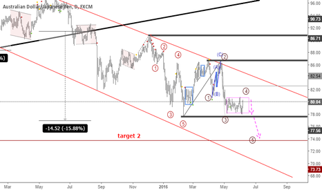 AUDJPY: AUDJPY: Short wave 4 and 5