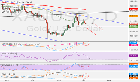 XAUUSD: Gold should resume its fall