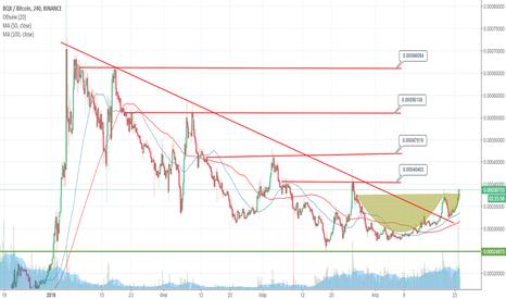 BQXBTC: BQX вышел из down тренда?