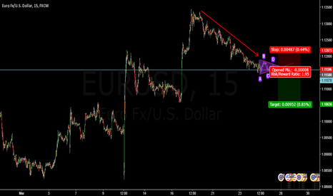 EURUSD: EURUSD-SHORT TERM TREND IS BEARISH