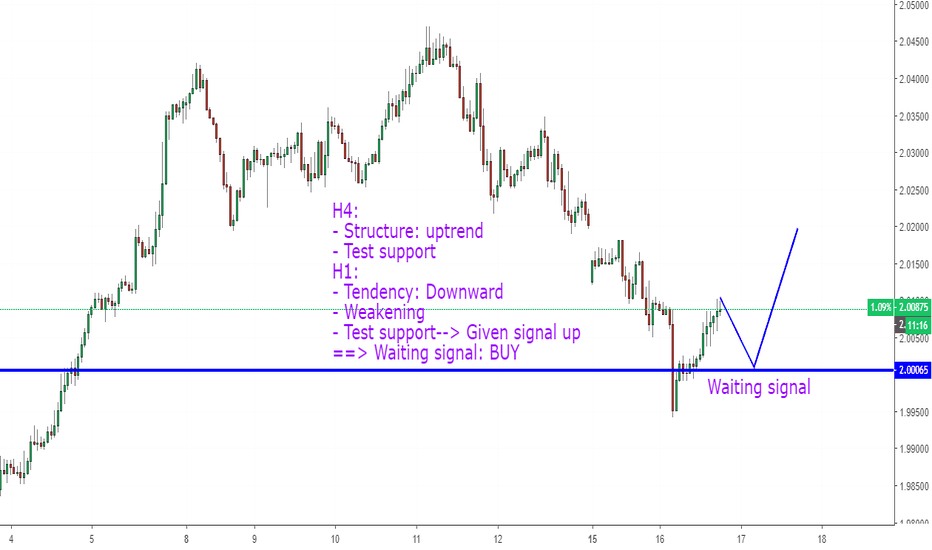 GBPNZD: GBPNZD, Buy counter trend on H1.