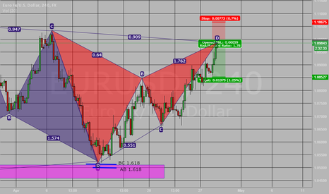 EURUSD: Short Gartley