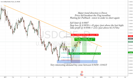 USDCHF: Waiting for pullback to short again