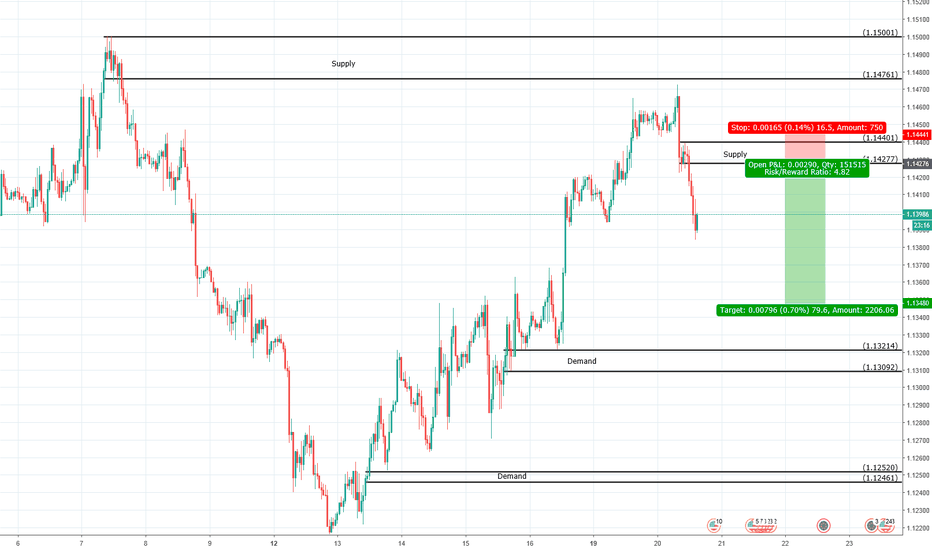 EURUSD: EURUSD Forex Speculation